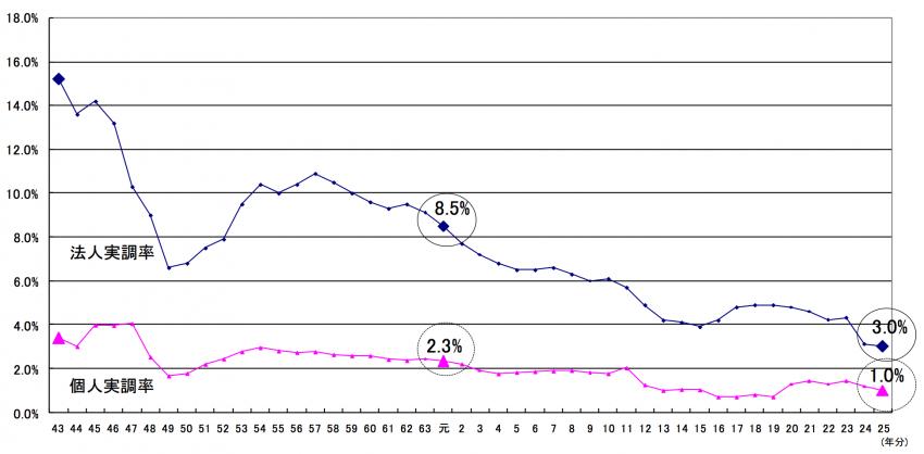 税務調査の実調率