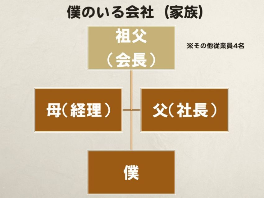一般的な中小零細企業の組織図