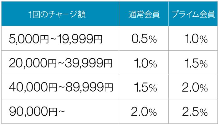 Amazonギフト券ポイント料率表